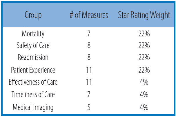 CMS star ratings weighting